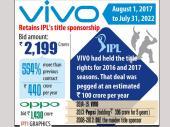 వివో స్పాన్సర్షిప్: ప్రపంచంలోనే అత్యంత ఖరీదైన లీగ్గా ఐపీఎల