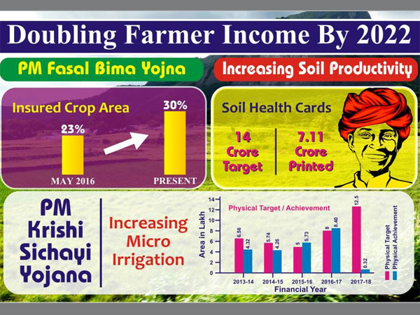Doubling Farmer Income by 2022? Tracking Modi Government's Progress on Agriculture
