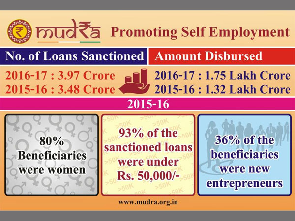 Self Employment and Job Creation: Tracking the Progress of Mudra Yojana under Modi