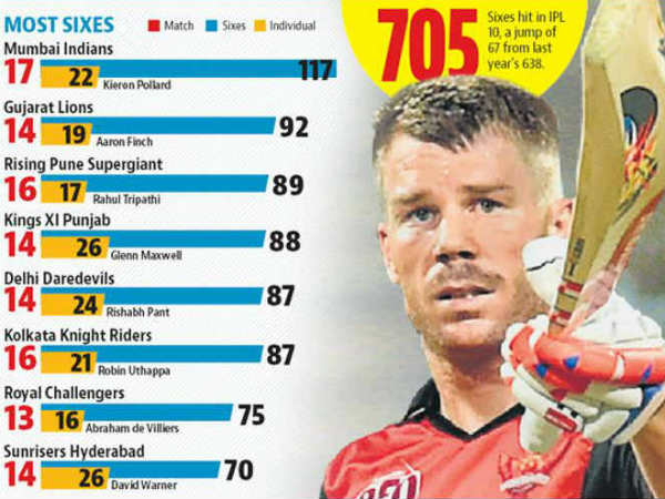 Ipl 2017 Review Mumbai Indians Top Charts As Number Sixes Hit Sees A Rise
