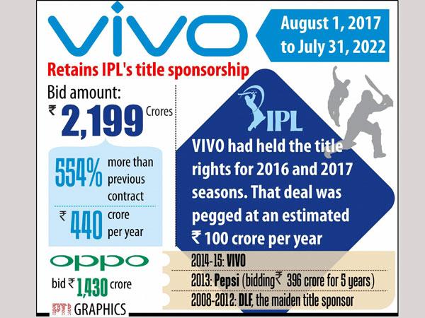 వివో స్పాన్సర్షిప్: ప్రపంచంలోనే అత్యంత ఖరీదైన లీగ్గా ఐపీఎల్
