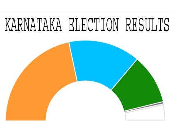 The results of the Karnataka...two Telugu states are Very keen