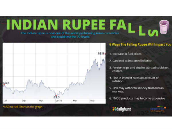 Rupee Crashes To Lifetime Low of 69 Against US Dollar