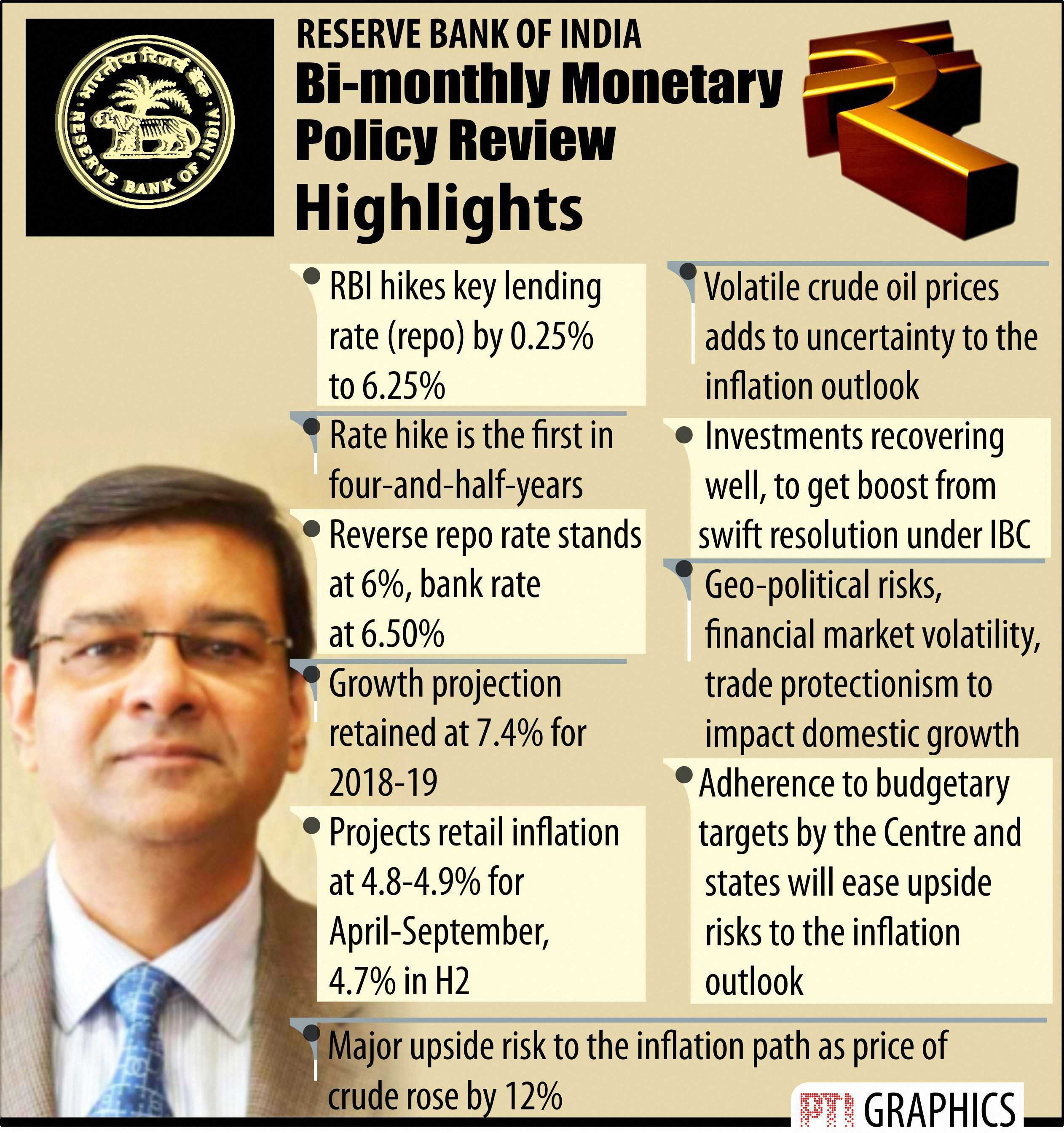 Monetary policy: RBI hikes repo rate by 25 bps to 6.25 per cent