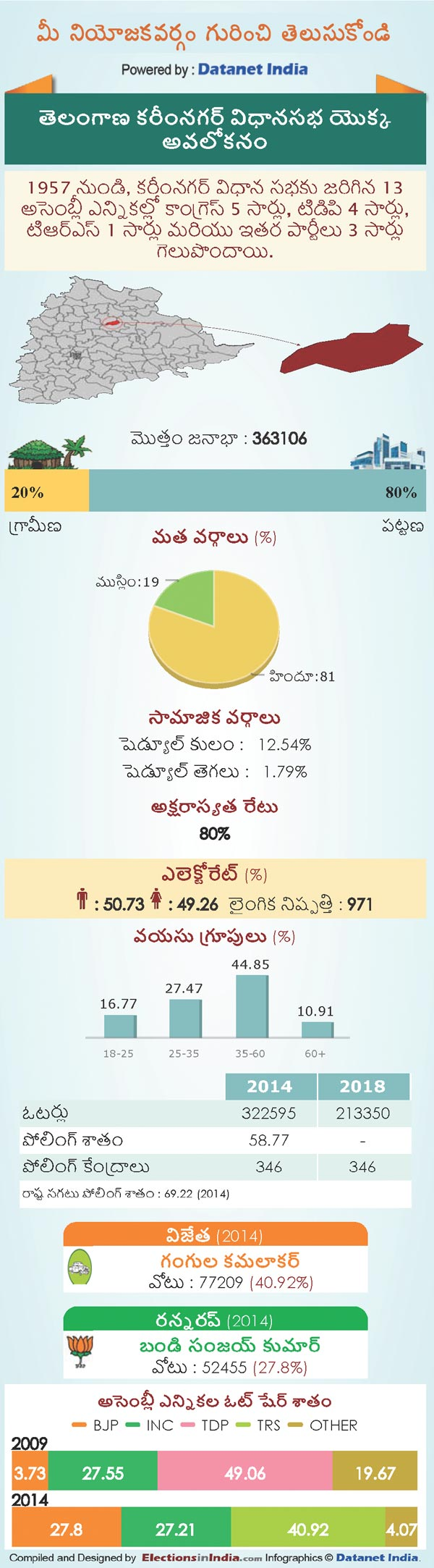 Telangana Assembly Elections 2018: Key Facts About Karimnagar Constituency