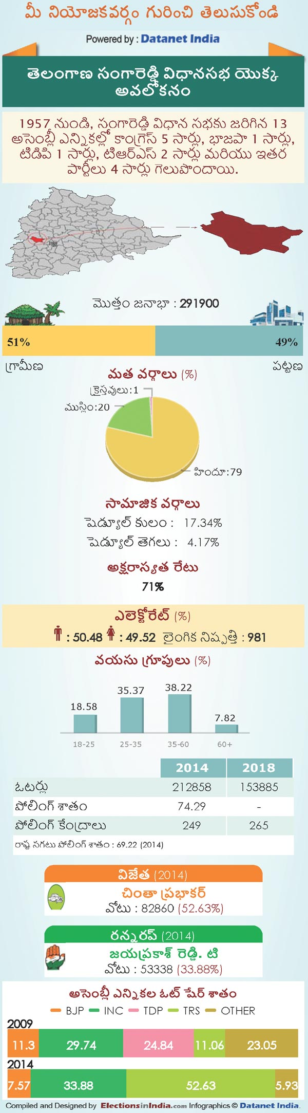 Telangana Assembly Elections 2018: Key Facts About Sangareddy Constituency