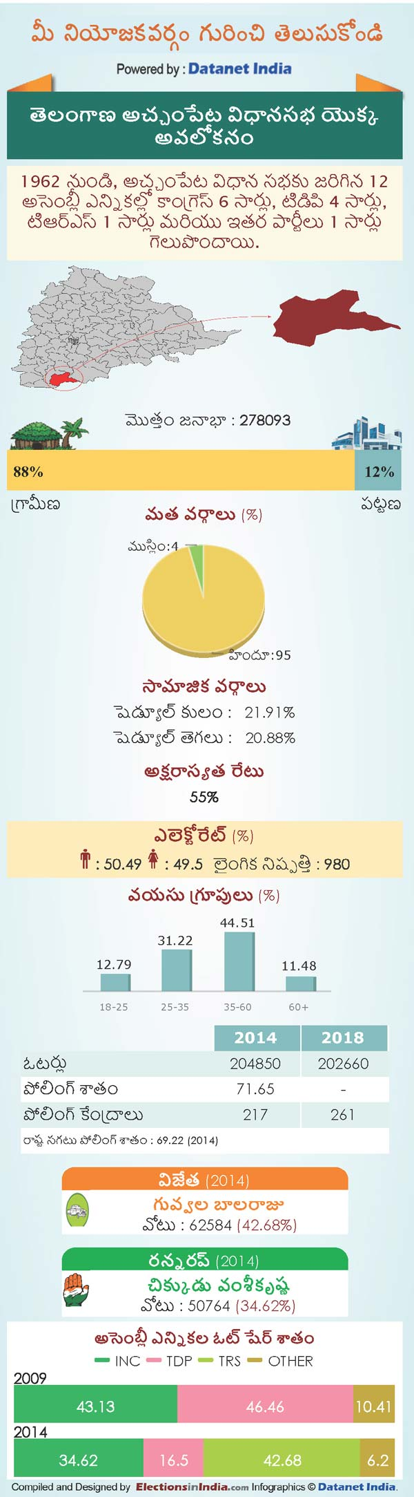 Telangana Assembly Elections 2018: Key Facts About Achampet Constituency