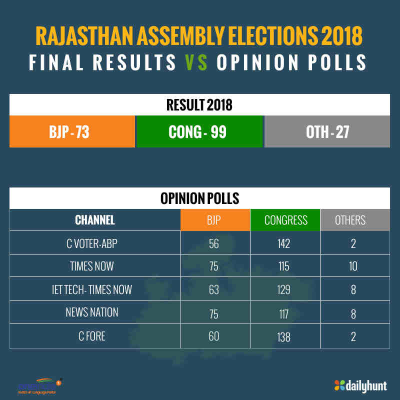 Rajasthan Polls: Suspense over CM face on, Congress to take call today
