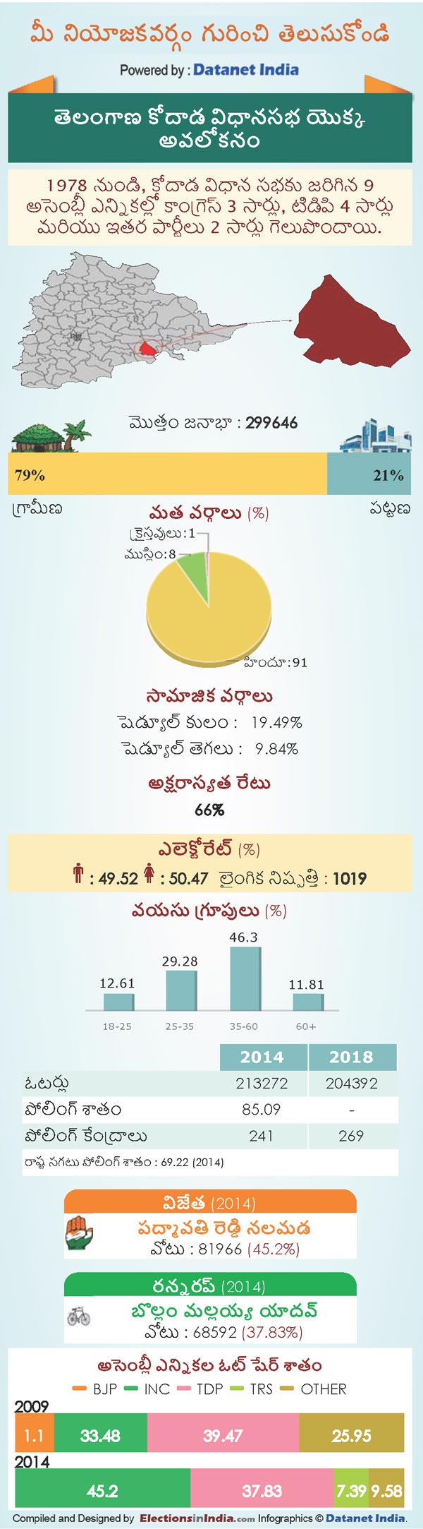 Telangana Assembly Elections 2018: Key Facts About kodad Constituency