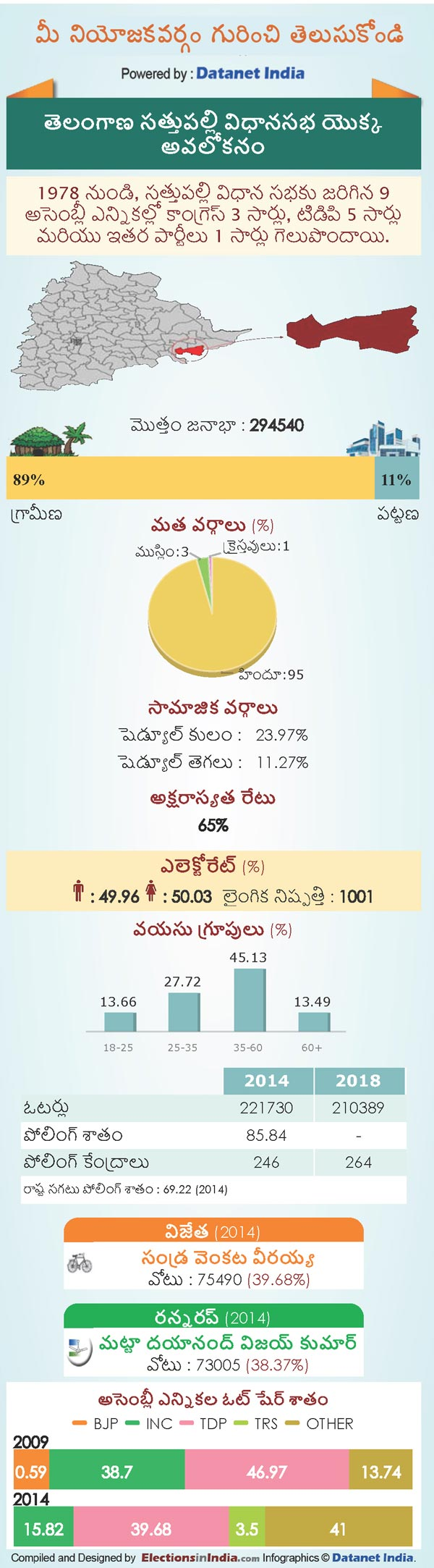 Telangana Assembly Elections 2018: Key Facts About Sathupalli Constituency