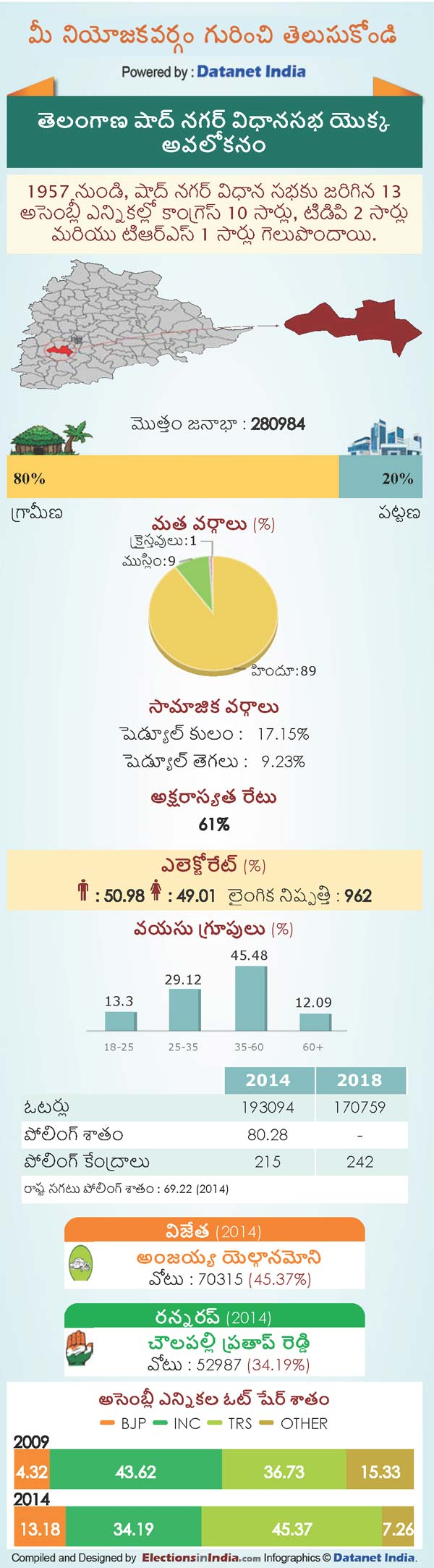 Telangana Assembly Elections 2018: Key Facts About Shadnagar Constituency