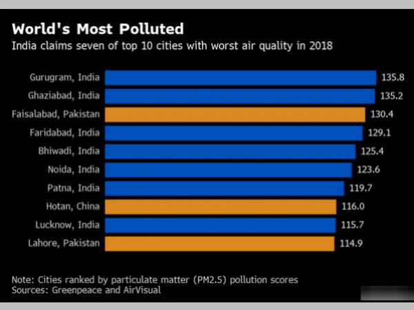 Gurgaon Worlds Most Polluted City, Says Study