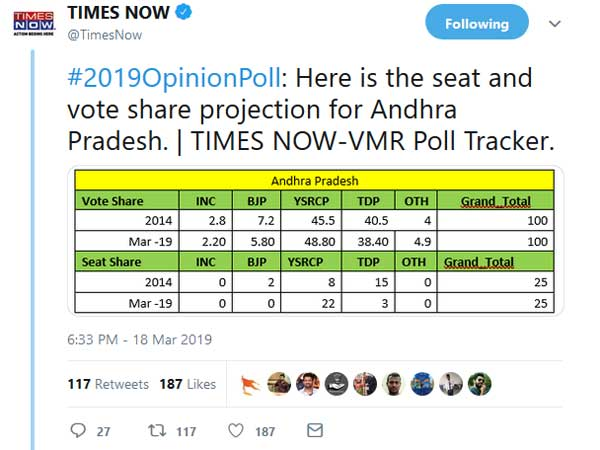 YCP - 22 Seats and for TDP - 3 Seats : Times Now Survey sensation