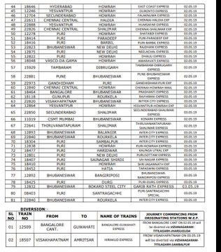 East Coast Railway, cancelled as many 103 trains