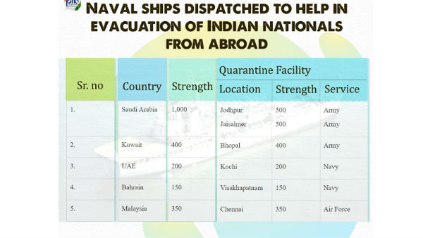 indians will be reach abroad to coastal areas..