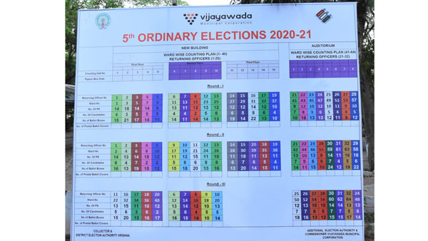 Andhra Pradesh Municipal Elections 2021: Votes Counting Begins, First Results at 11am